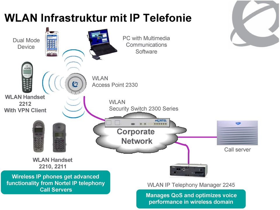 2211 Wireless IP phones get advanced functionality from Nortel IP telephony Call Servers Corporate