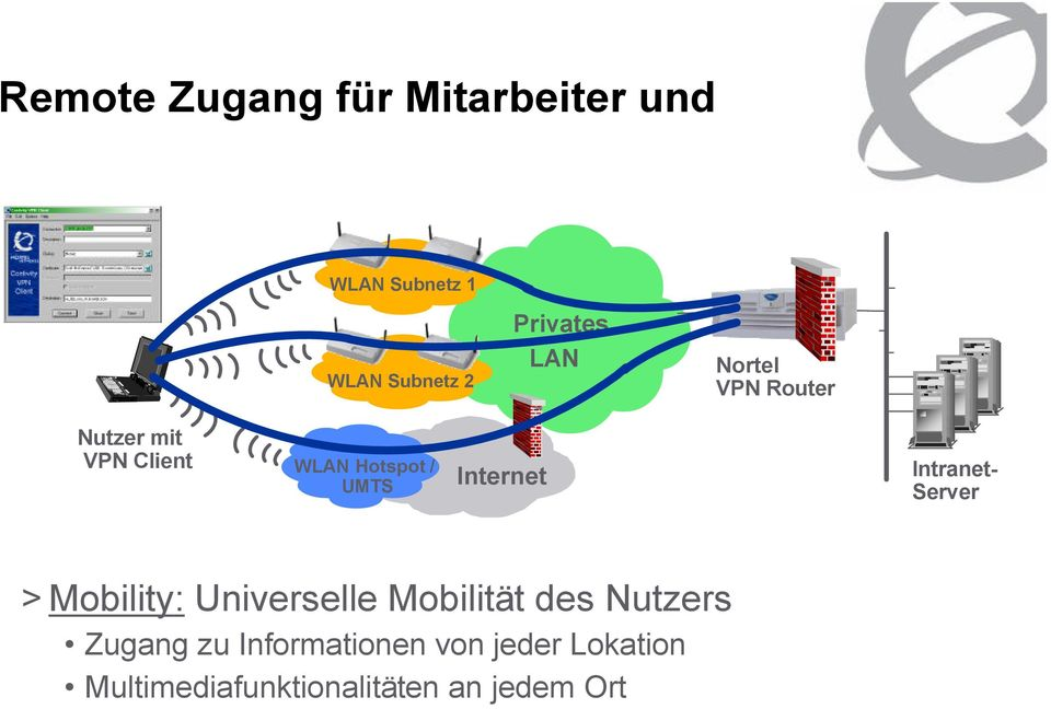 Intranet- Server > Mobility: Universelle Mobilität des Nutzers Zugang zu