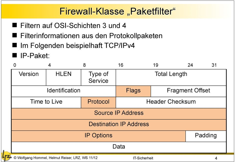 Version HLEN Type of Service Total Length Identification Flags Fragment Offset Time to