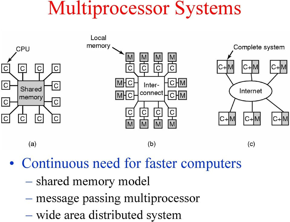 memory model message passing