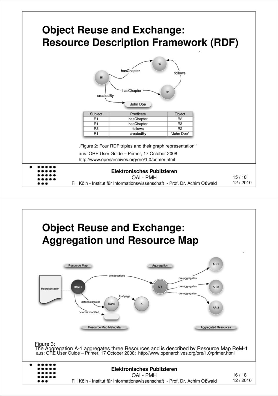 html 15 / 18 Object Reuse and Exchange: Aggregation und Resource Map Figure 3: The Aggregation A-1 aggregates three