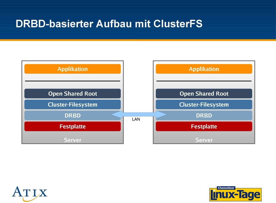Cluster-Filesystem DRBD Festplatte Server LAN