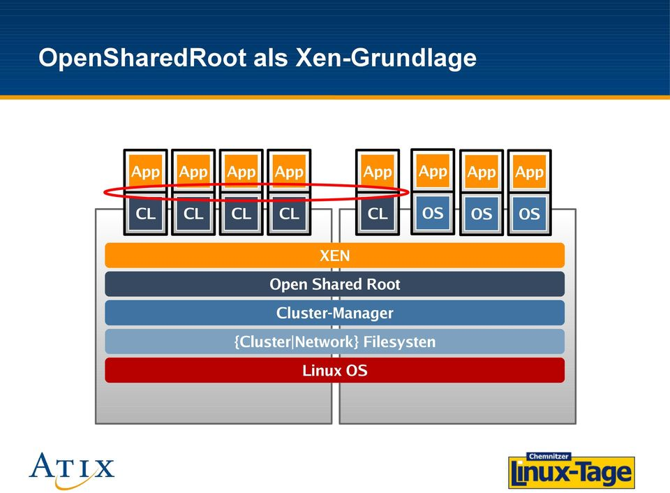 OS OS OS XEN Open Shared Root