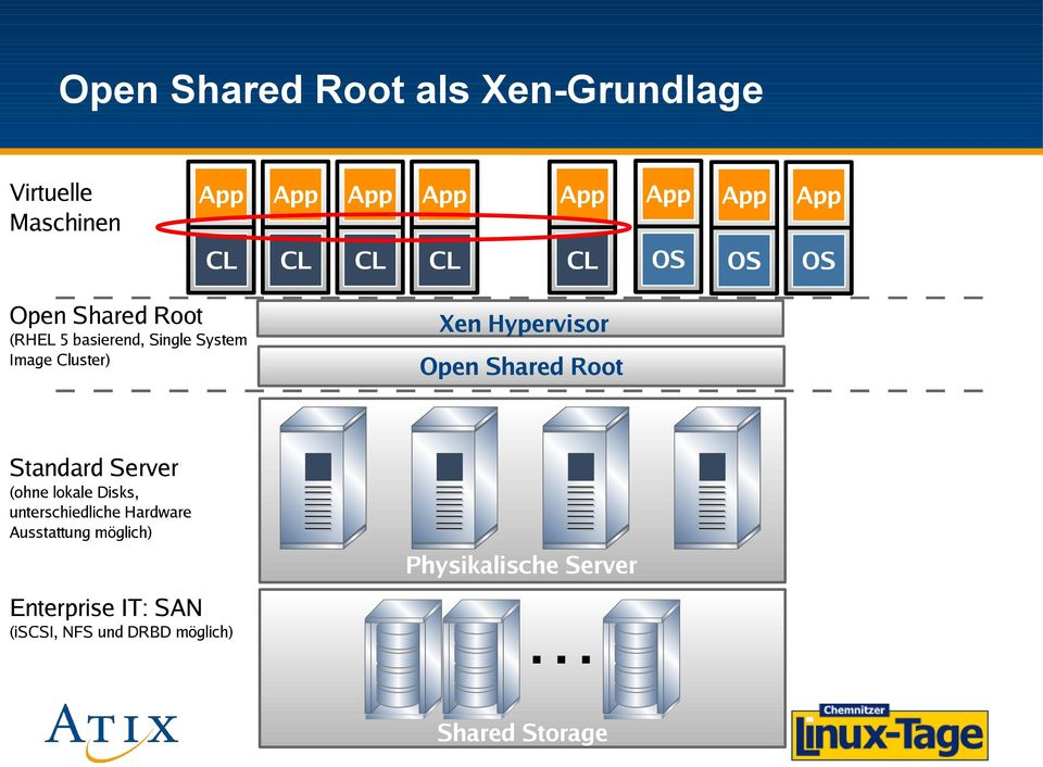 Hypervisor Open Shared Root Standard Server (ohne lokale Disks, unterschiedliche Hardware