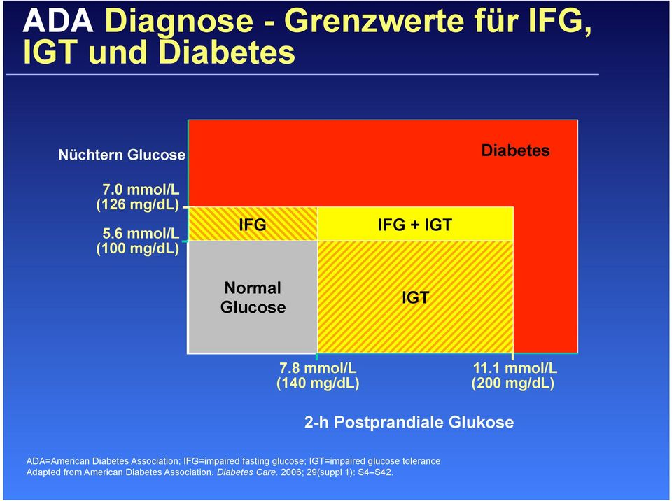 1 mmol/l (200 mg/dl) 2-h Postprandiale Glukose ADA=American Diabetes Association; IFG=impaired fasting