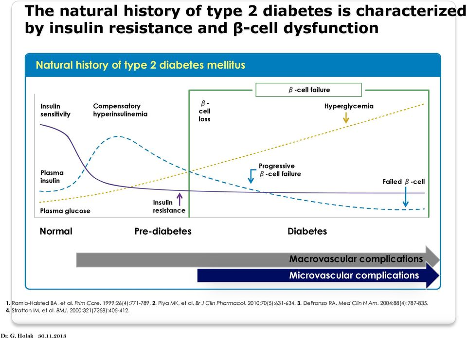 Normal Pre-diabetes Diabetes Macrovascular complications Microvascular complications 1. Ramlo-Halsted BA, et al. Prim Care. 1999;26(4):771-789. 2. Piya MK, et al.