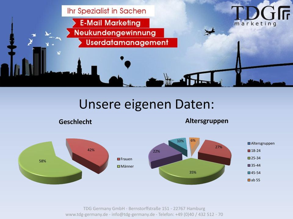 Altersgruppen 18-24 58% Frauen