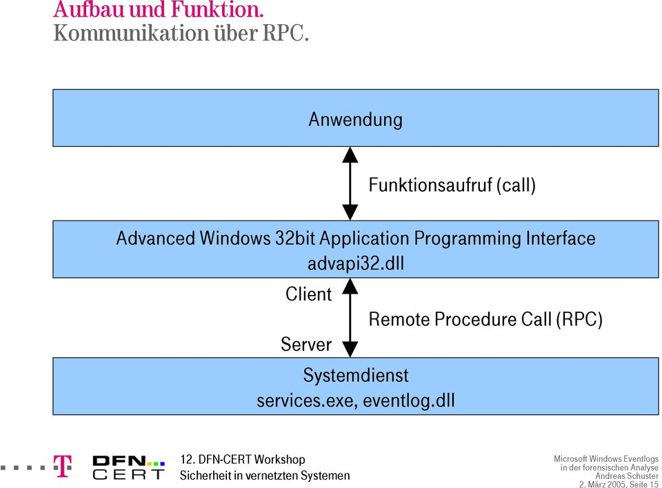 Application Programming Interface advapi32.