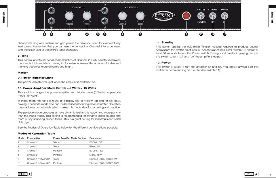 Tone This control affects the tonal characteristics of Channel 2.