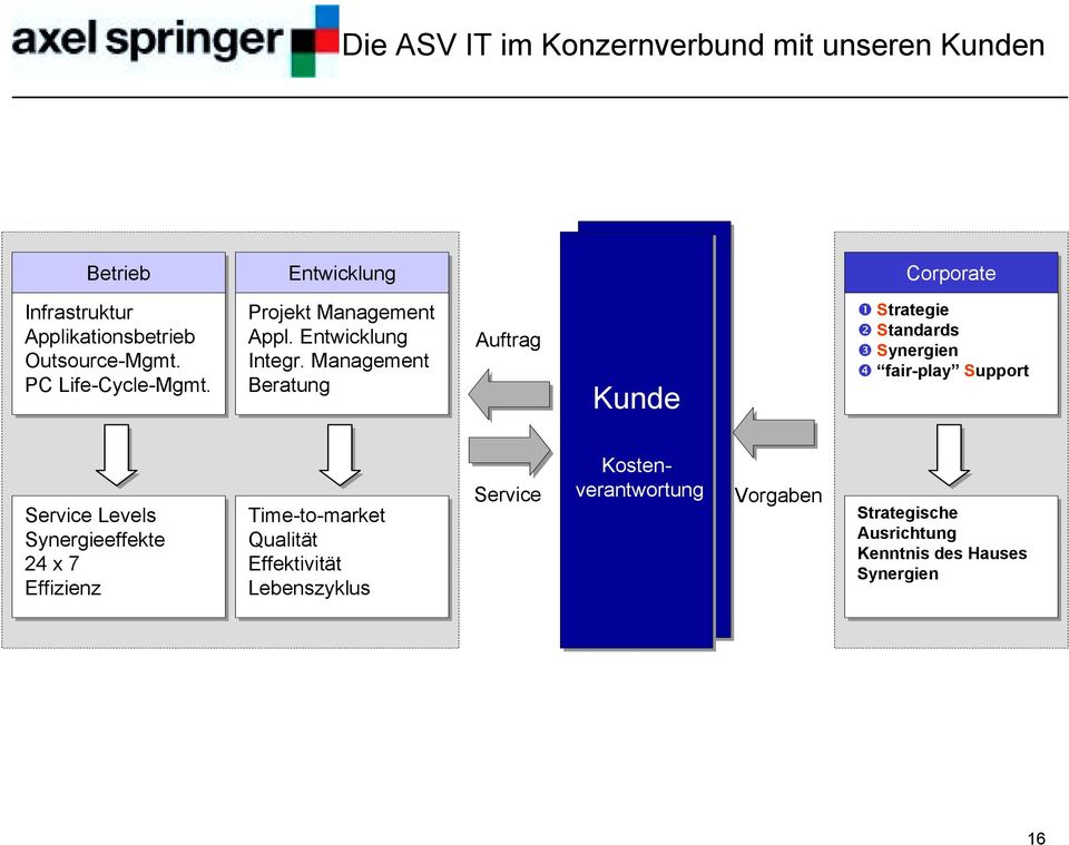 "Strategie "" Standards # Synergien $ fair-play Support Service Levels Synergieeffekte 24 x 7 Effizienz Time-to-market"