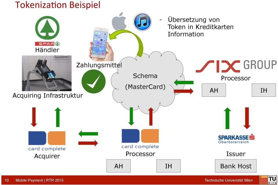 Schema (MasterCard) AH Processor IH Acquirer Processor Issuer