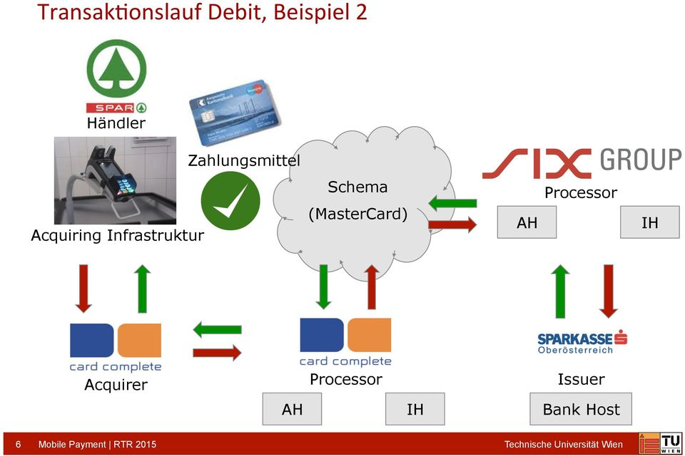 (MasterCard) AH Processor IH Acquirer Processor