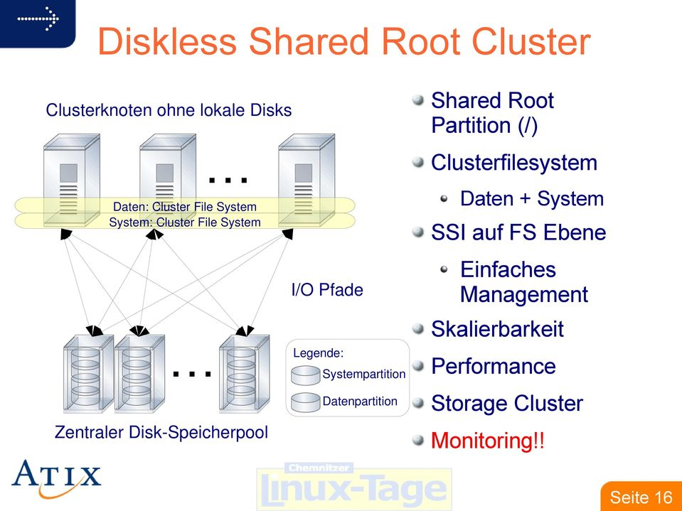 Systempartition Datenpartition Shared Root Partition (/) Clusterfilesystem Daten +