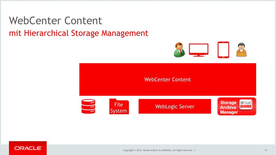 WebLogic Server Copyright 2015, Oracle