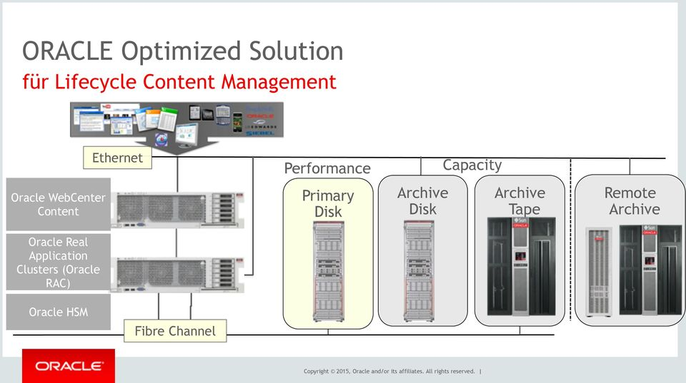 Archive Tape Remote Archive Oracle Real Application Clusters (Oracle RAC)