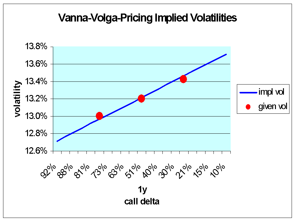 Vanna-Volga Pricing 9 Figure 5: Consistency check of vanna-volga-pricing. Vanilla option smile for a one year maturity EUR/USD call, spot = 0.9060, r d = 5.07%, r f = 4.70%, σ 0 = 13.20%, σ + = 13.