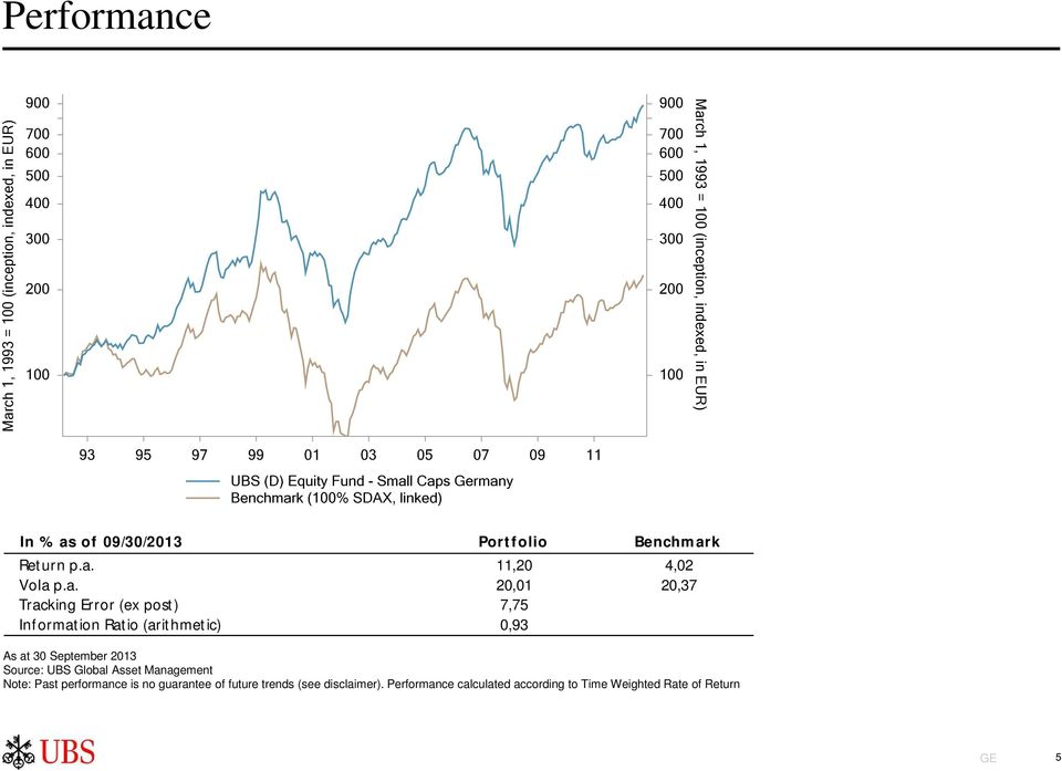 Information Ratio (arithmet ic) 0,93 As at 30 September 2013 Source: UBS Global Asset Management Note: Past