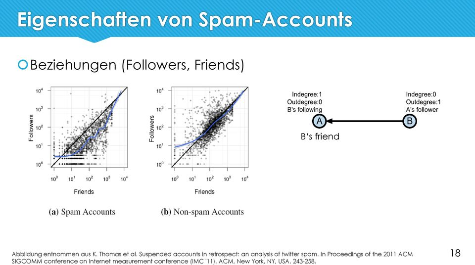 Suspended accounts in retrospect: an analysis of twitter spam.