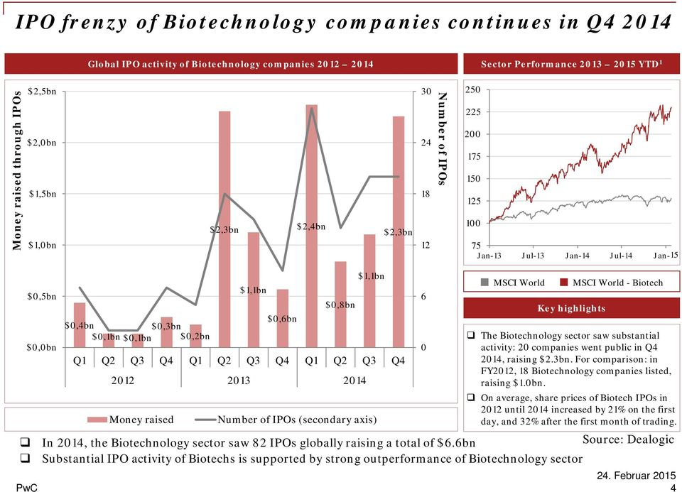 Q1 Q2 Q3 Q4 Q1 Q2 Q3 Q4 Q1 Q2 Q3 Q4 2012 2013 2014 Money raised Number of IPOs (secondary axis) MSCI World Key highlights MSCI World - Biotech The Biotechnology sector saw substantial activity: 20