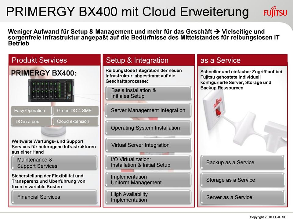 Setup as a Service Schneller und einfacher Zugriff auf bei Fujitsu gehostete individuell konfigurierte Server, Storage und Backup Ressourcen Easy Operation DC in a box Green DC 4 SME Cloud extension