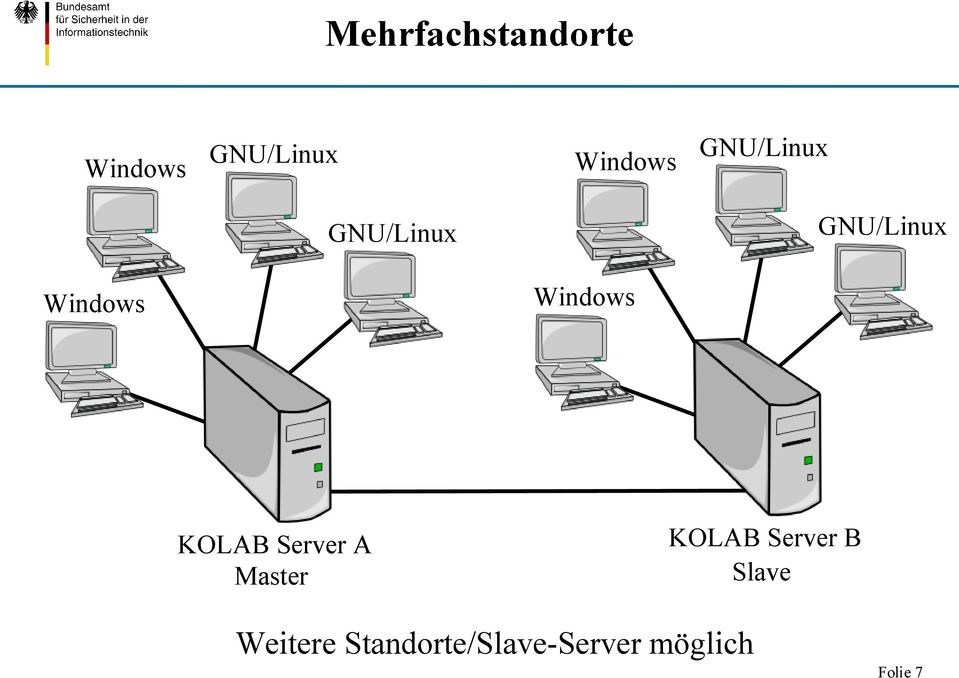 Windows KOLAB Server A Master KOLAB Server B