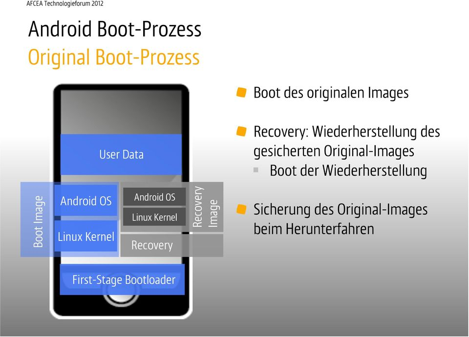 Wiederherstellung Boot Image Android OS Linux Kernel Android OS Linux Kernel