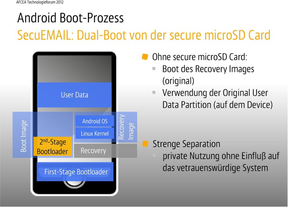 Partition (auf dem Device) Boot Image 2 nd -Stage Bootloader Android OS Linux Kernel Recovery