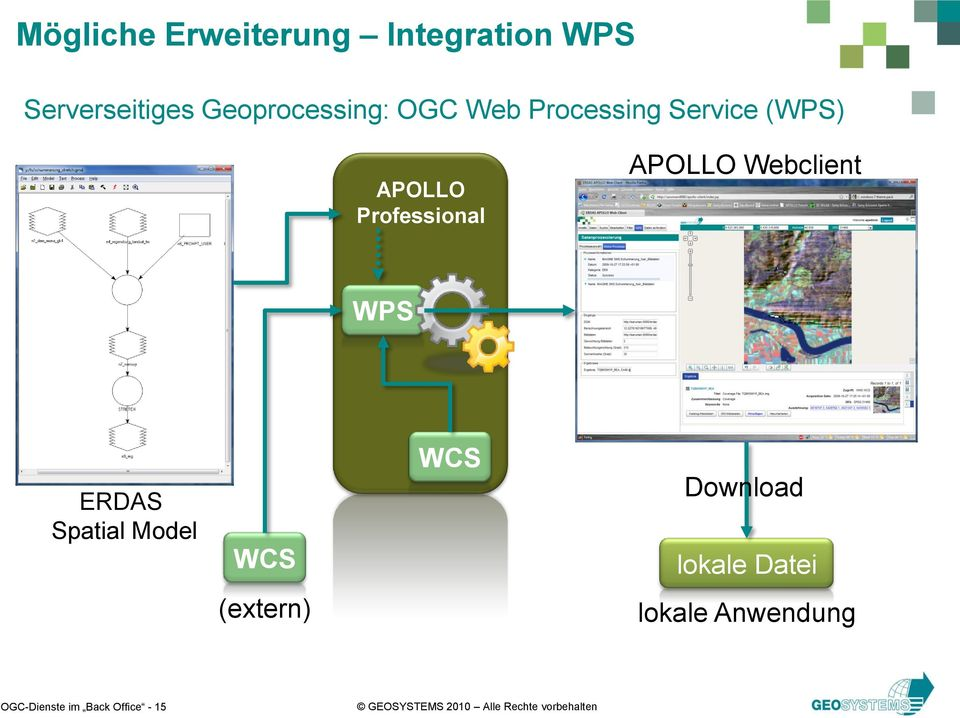 Professional APOLLO Webclient WPS ERDAS Spatial Model WCS WCS