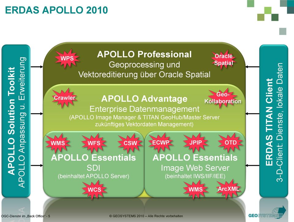 Vektoreditierung über Oracle Spatial Oracle Spatial Crawler APOLLO Advantage Enterprise Datenmanagement (APOLLO Image Manager & TITAN