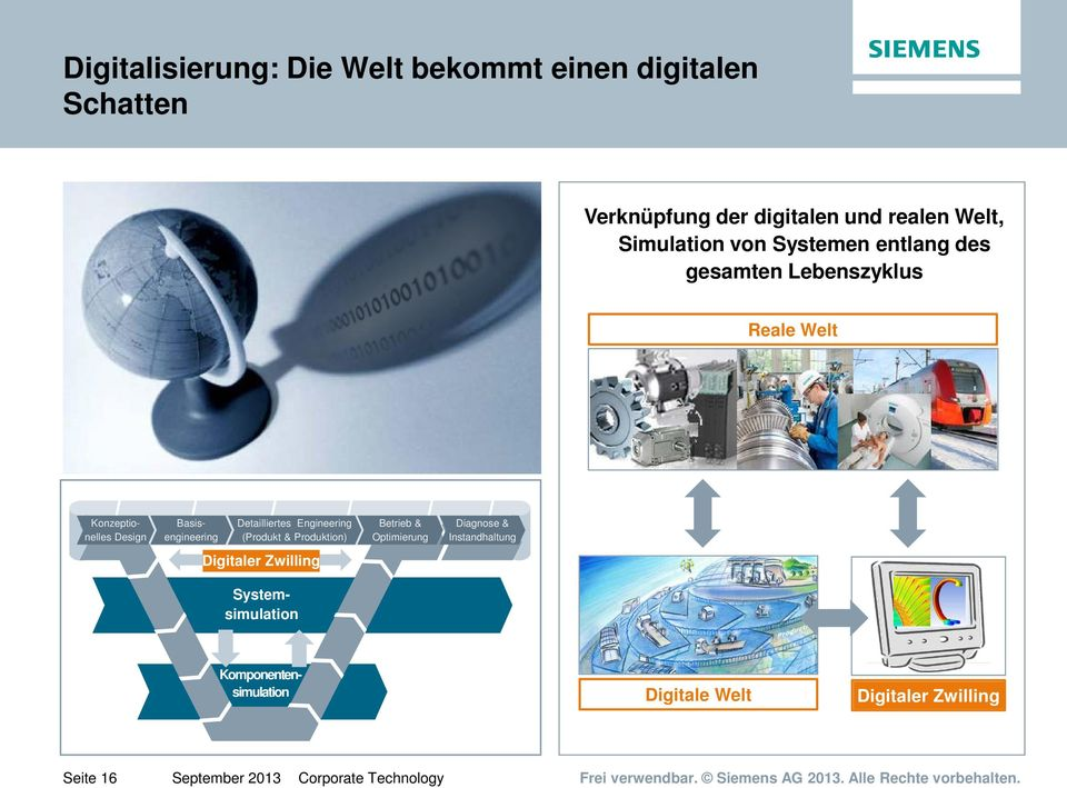 Produktion) Betrieb & Optimierung Diagnose & Instandhaltung Digitaler Zwilling Systemsimulation Komponentensimulation
