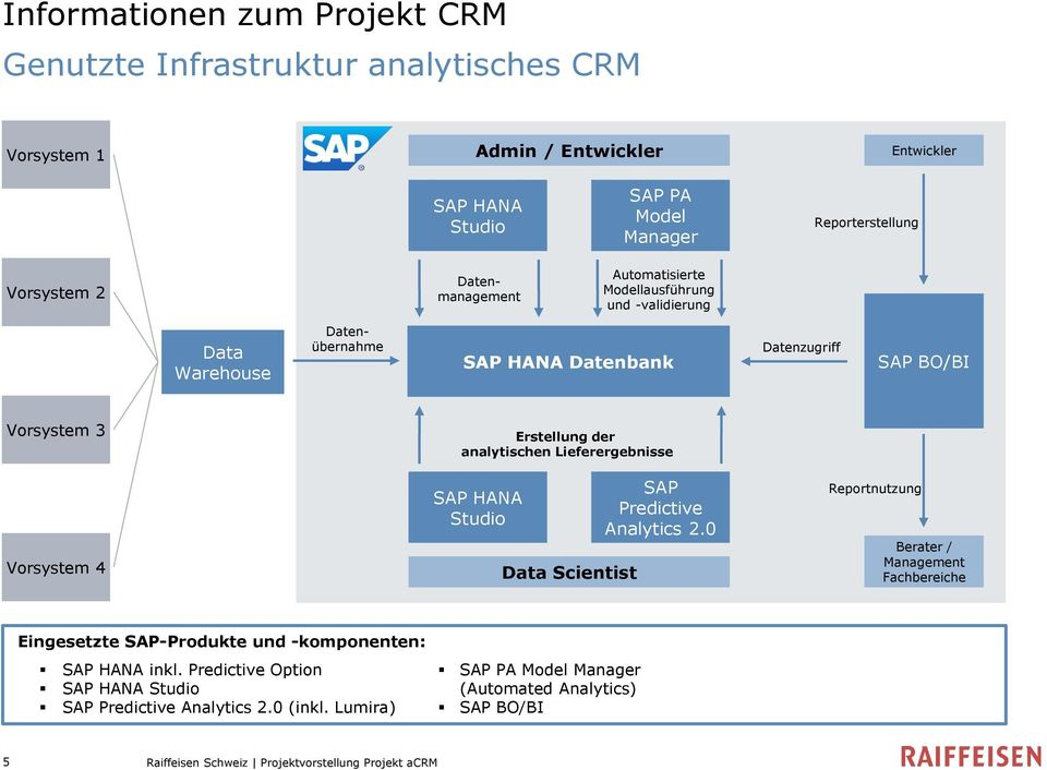 analytischen Lieferergebnisse SAP HANA Studio Data Scientist SAP Predictive Analytics 2.