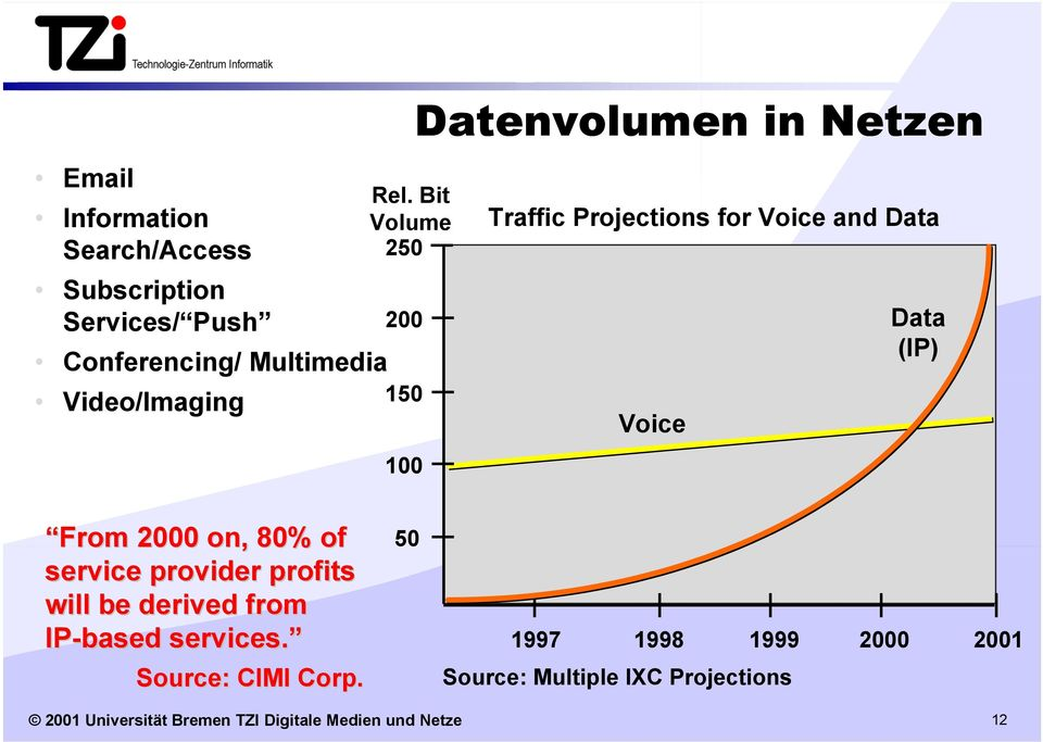 From 2000 on, 80% of service provider profits will be derived from IP-based services. Source: CIMI Corp.