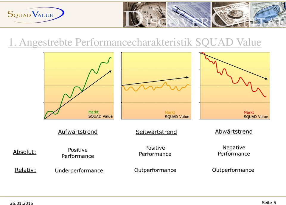 Abwärtstrend Absolut: Positive Performance Positive Performance Negative