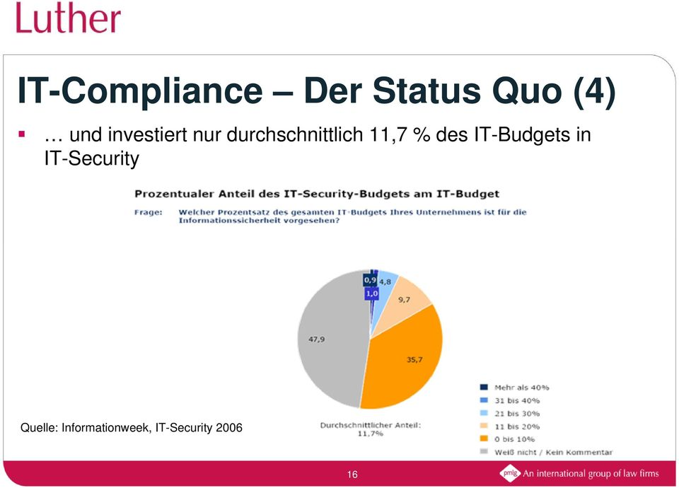 % des IT-Budgets in IT-Security