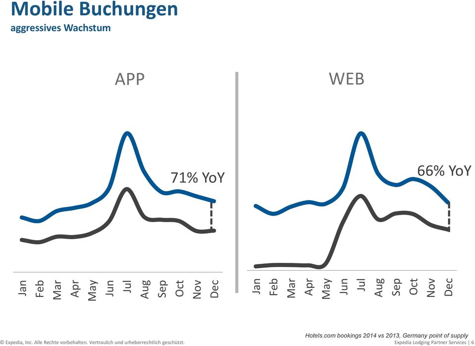 com bookings 2014 vs 2013, Germany point of supply Expedia, Inc.