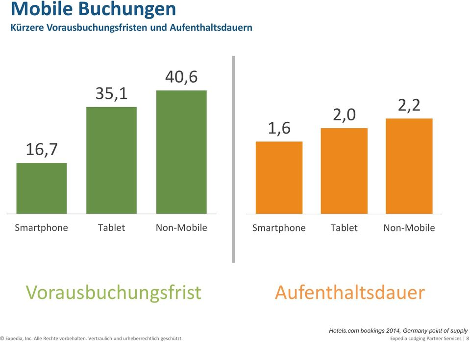 Aufenthaltsdauer Hotels.com bookings 2014, Germany point of supply Expedia, Inc.