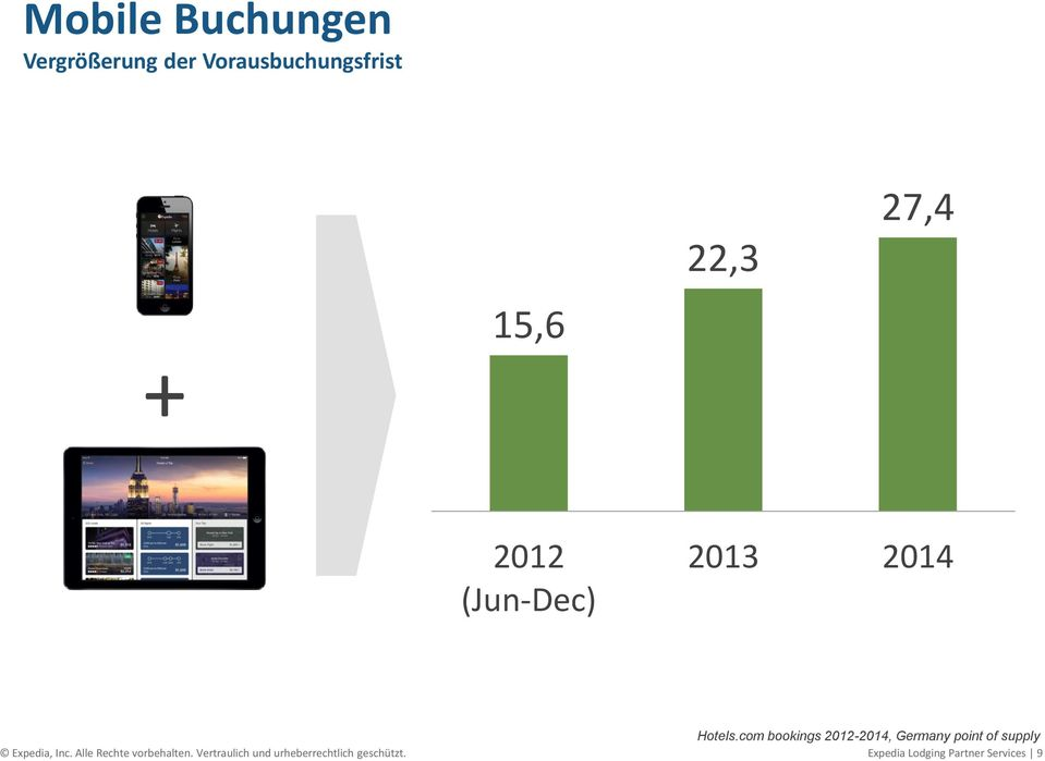 com bookings 2012-2014, Germany point of supply Expedia, Inc.