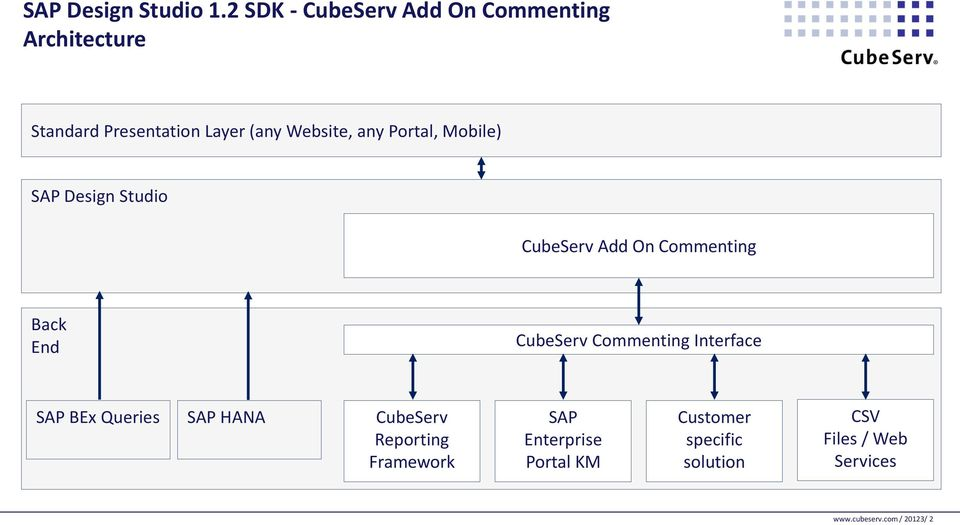 any Portal, Mobile) SAP Design Studio CubeServ Add On Commenting Back End CubeServ