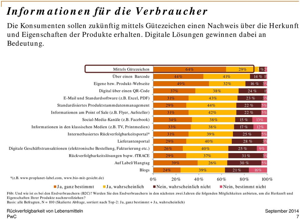 Produkt-Webseite 49% 32% 16 % 3% Digital über einen QR-Code 37% 38% 24 % 1% E-Mail und Standardsoftware (z.b. Excel, PDF) 31% 43% 23 % 3% Standardisiertes Produktstammdatenmanagement 29% 44% 22 % 5% Informationen am Point of Sale (z.