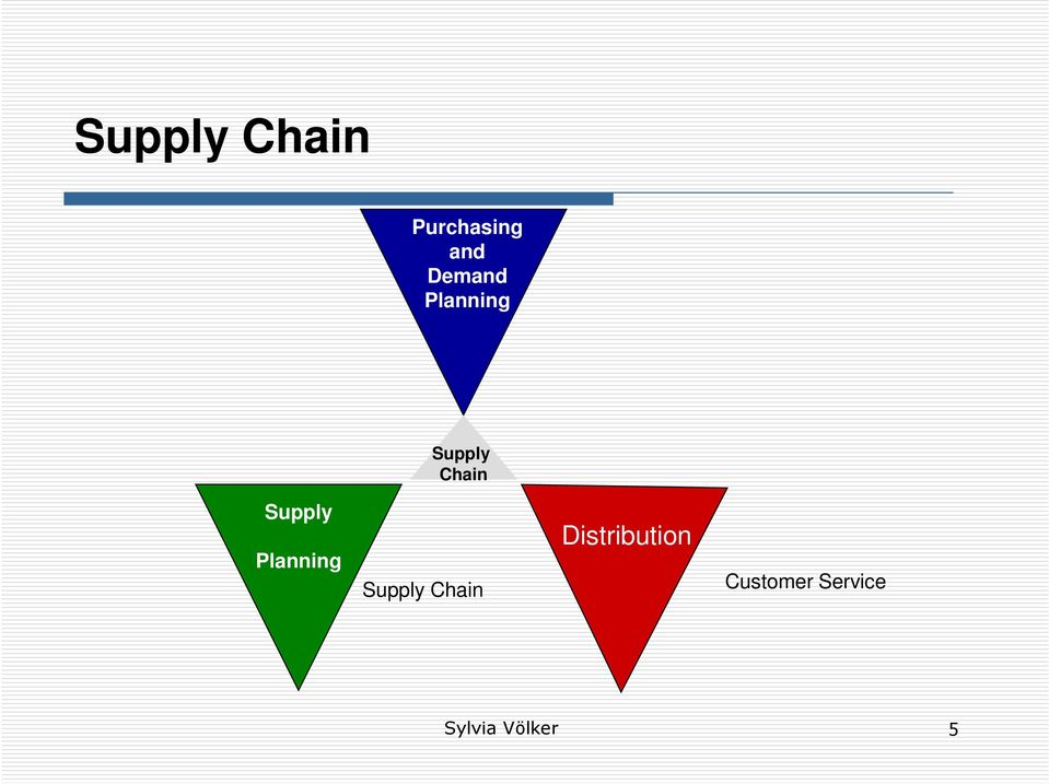 Supply Planning Supply Chain