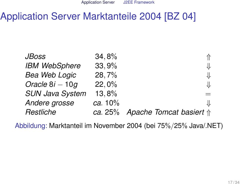 Java System 13, 8% = Andere grosse ca. 10% Restliche ca.