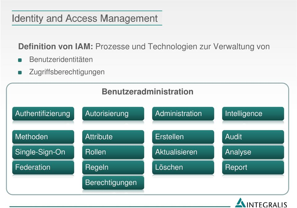 Authentifizierung Autorisierung Administration Intelligence Methoden Attribute