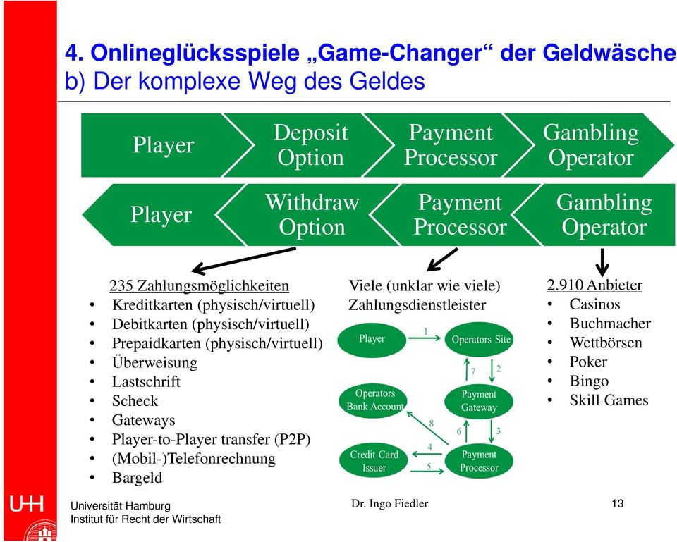 Prepaidkarten (physisch/virtuell) Überweisung Lastschrift Scheck Gateways Player-to-Player transfer (P2P)