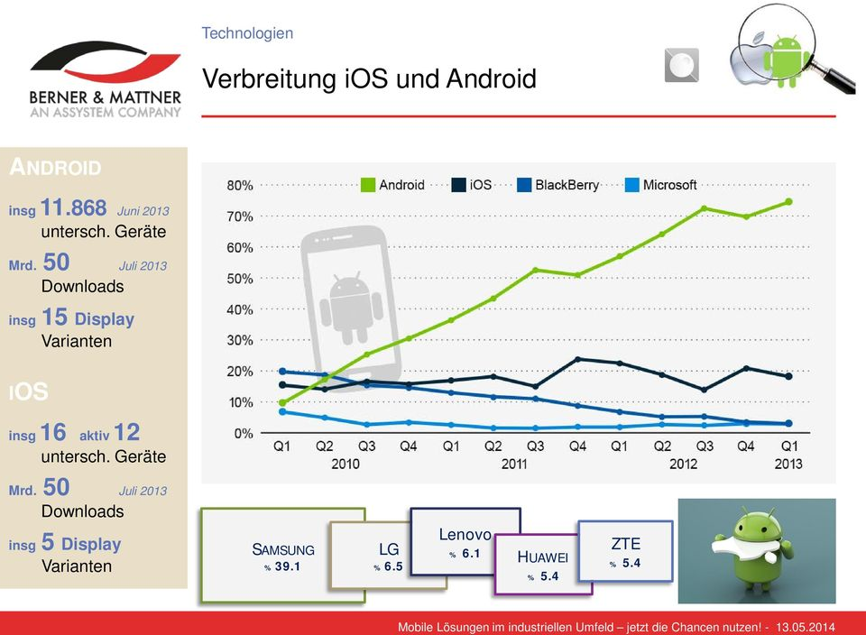 50 Juli 2013 Downloads insg 15 Display Varianten IOS insg 16 aktiv 12