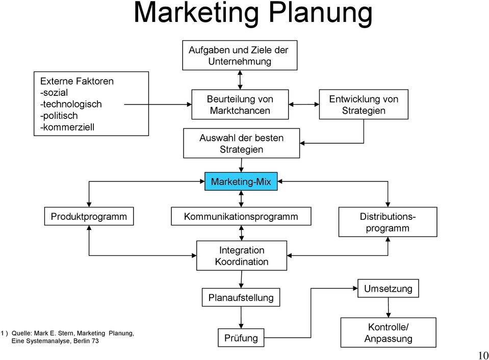 Marketing-Mix Produktprogramm Kommunikationsprogramm Distributionsprogramm Integration Koordination