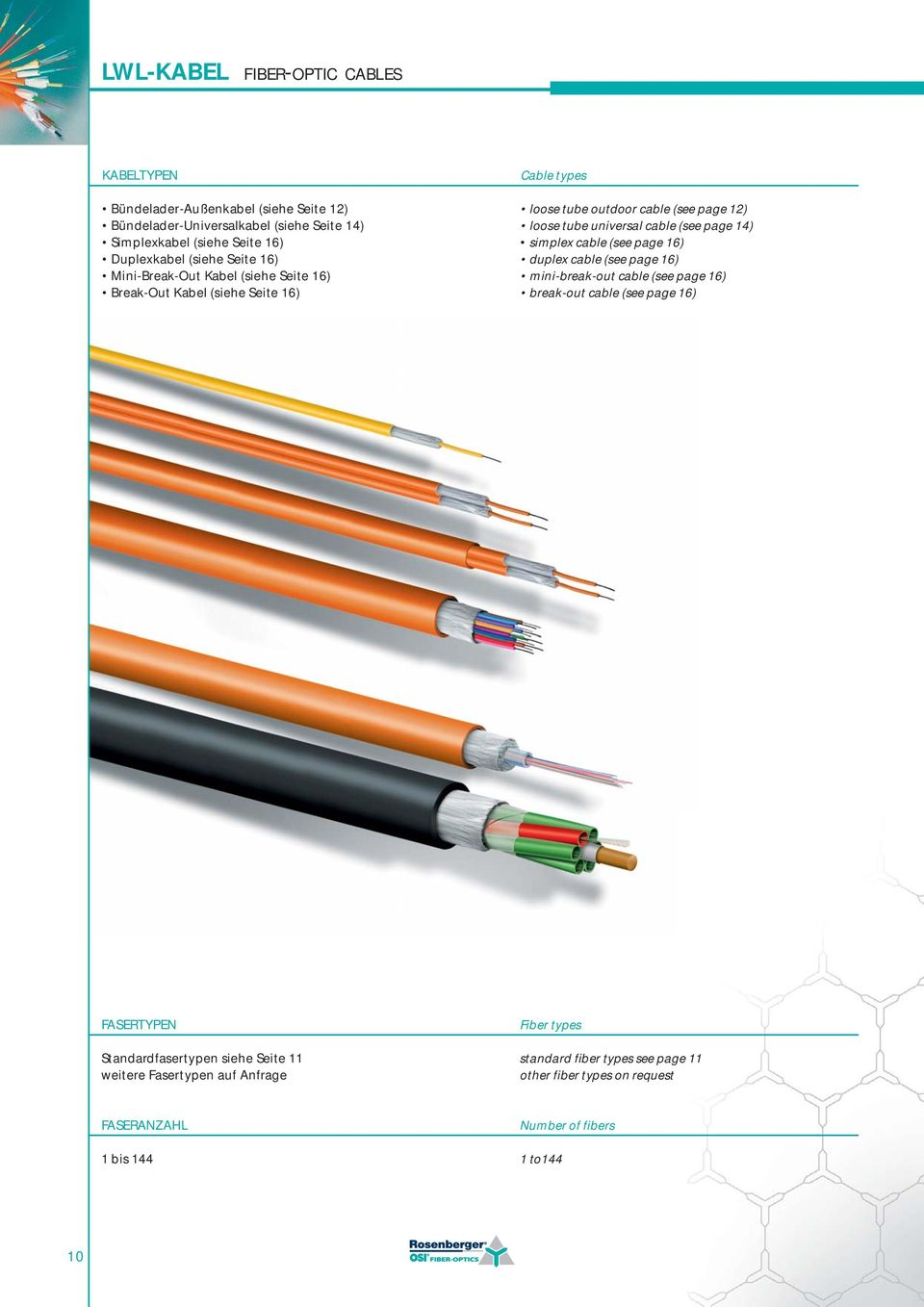 (see page 14) simplex cable (see page 16) duplex cable (see page 16) mini-break-out cable (see page 16) break-out cable (see page 16) FASERTYPEN Standardfasertypen