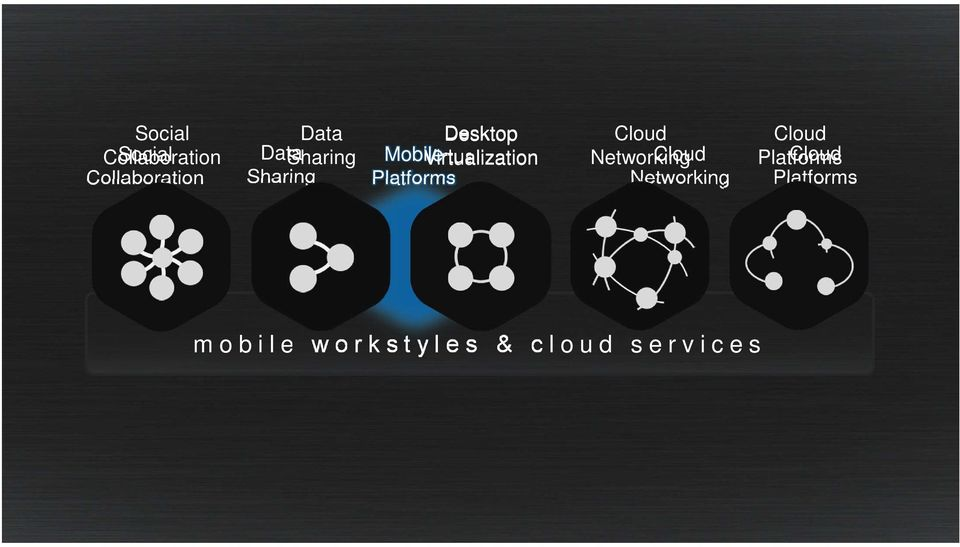 Cloud Networking Cloud Networking Cloud Platforms Cloud