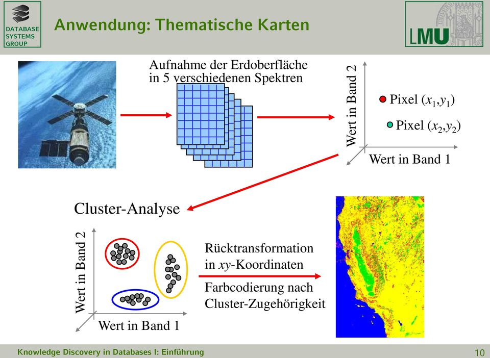Cluster-Analyse Wert in Band 2 Wert in Band 1 Rücktransformation in