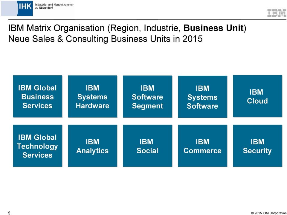 Services IBM Systems Hardware IBM Software Segment IBM Systems Software IBM