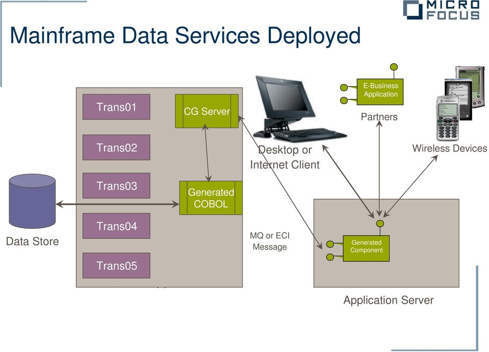 Devices Trans03 Generated COBOL Data Store Trans04 MQ or ECI